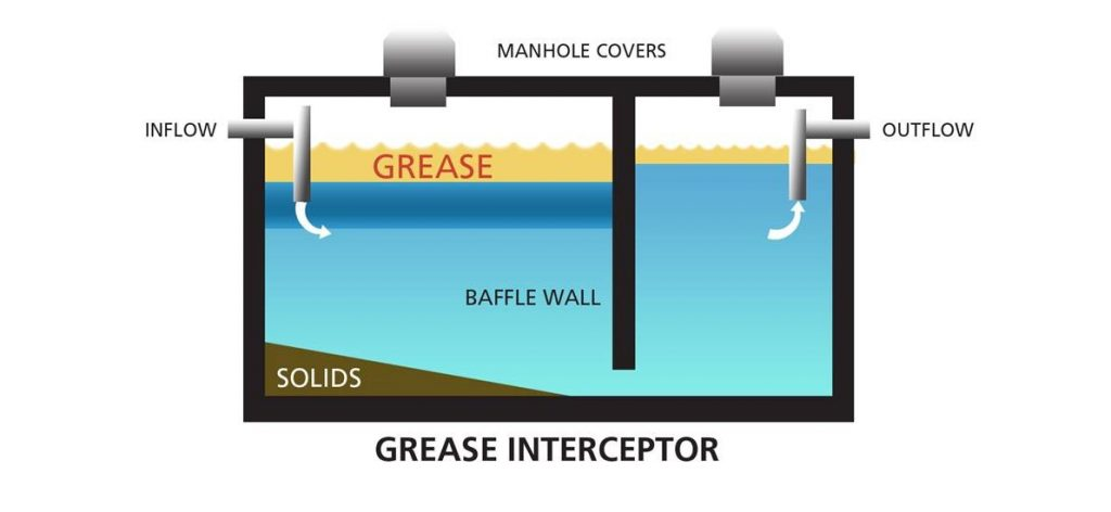 Commercial Grease Trap Cleaning - San Antonio, TX